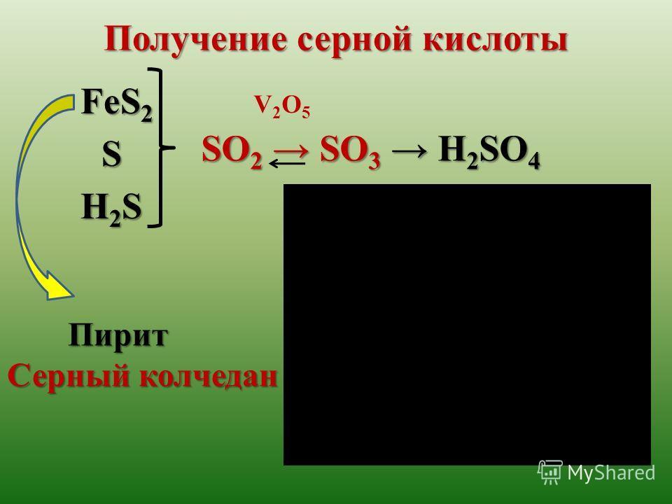 Получение серной кислоты V2O5V2O5 H2SH2SH2SH2S S FeS 2 SO 2 SO 3 H 2 SO 4 Пирит Серный колчедан