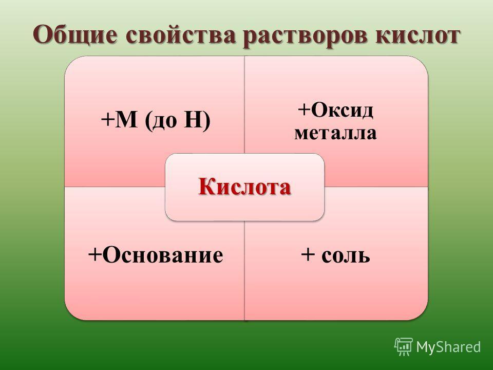Общие свойства растворов кислот +М (до H) +Оксид металла +Основание+ соль Кислота