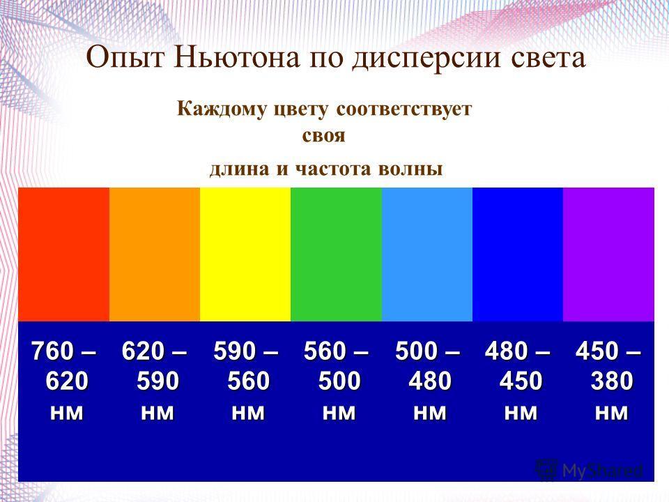 Опыт Ньютона по дисперсии света 760 – 620 620 нм нм 620 – 590 590 нм нм 590 – 560 560 нм нм 560 – 500 500 нм нм 500 – 480 480 нм нм 480 – 450 450 нм нм 450 – 380 380 нм нм Каждому цвету соответствует своя длина и частота волны