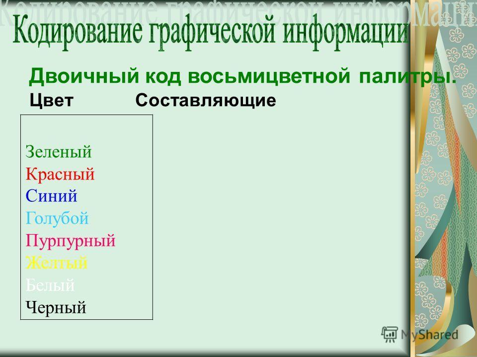Двоичный код восьмицветной палитры. Цвет Составляющие Зеленый Красный Синий Голубой Пурпурный Желтый Белый Черный