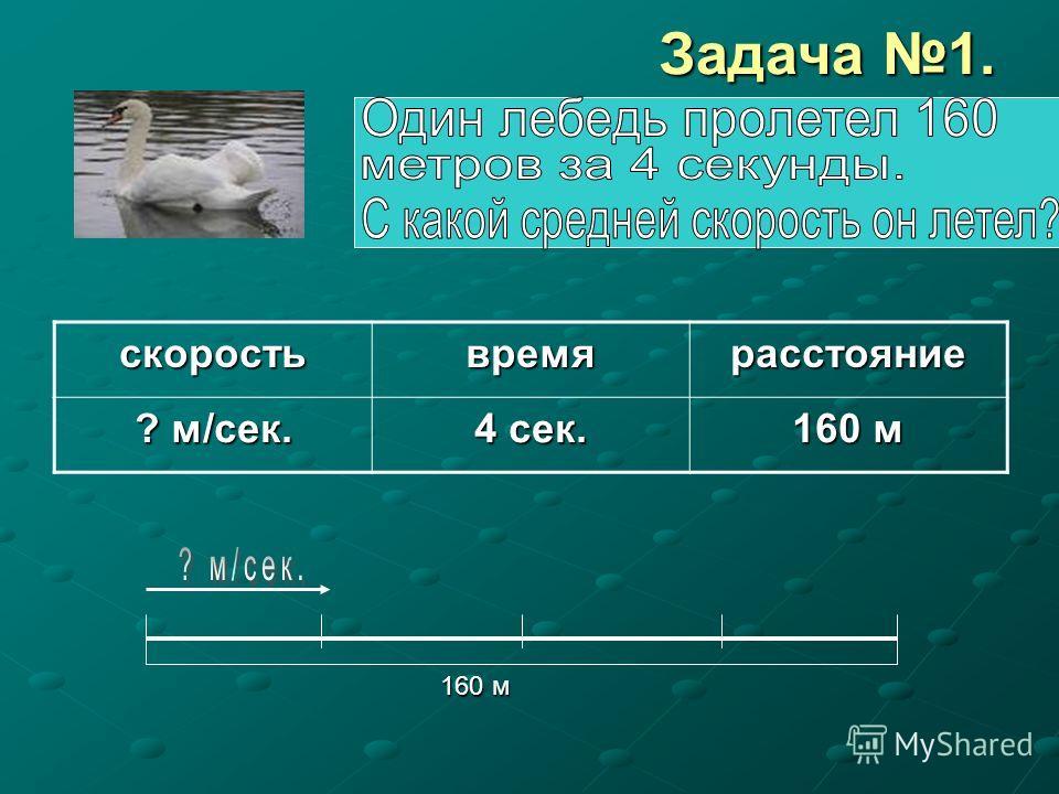 Задача 1. 160 м 160 мскоростьвремярасстояние ? м/сек. 4 сек. 160 м