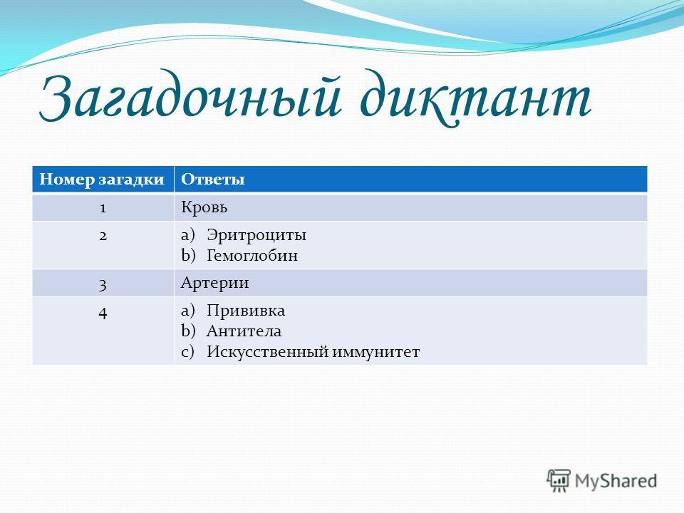 Загадочный диктант Номер загадкиОтветы 1Кровь 2a)Эритроциты b)Гемоглобин 3Артерии 4a)Прививка b)Антитела c)Искусственный иммунитет