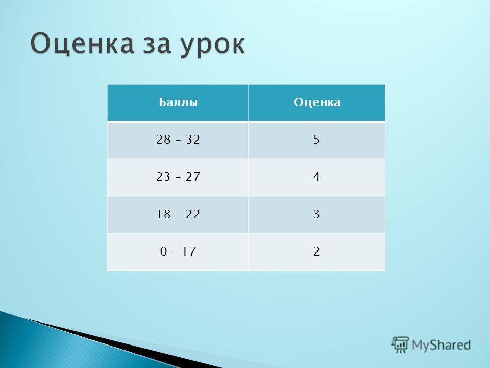 БаллыОценка 28 – 325 23 – 274 18 – 223 0 – 172