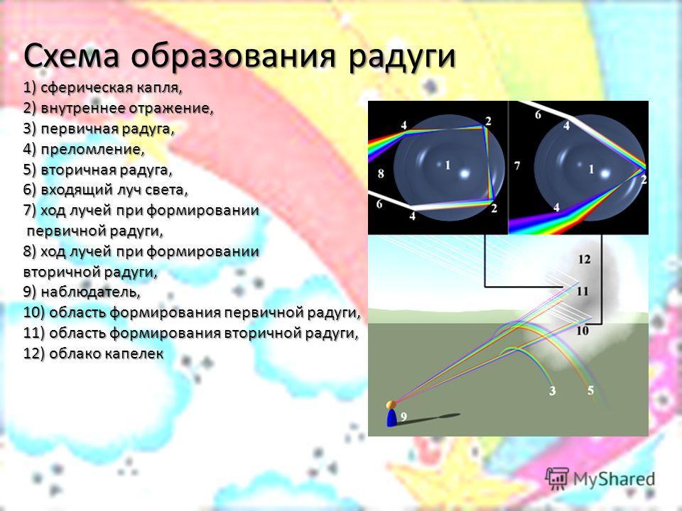 Схема образования радуги 1) сферическая капля, 2) внутреннее отражение, 3) первичная радуга, 4) преломление, 5) вторичная радуга, 6) входящий луч света, 7) ход лучей при формировании первичной радуги, 8) ход лучей при формировании вторичной радуги, 9