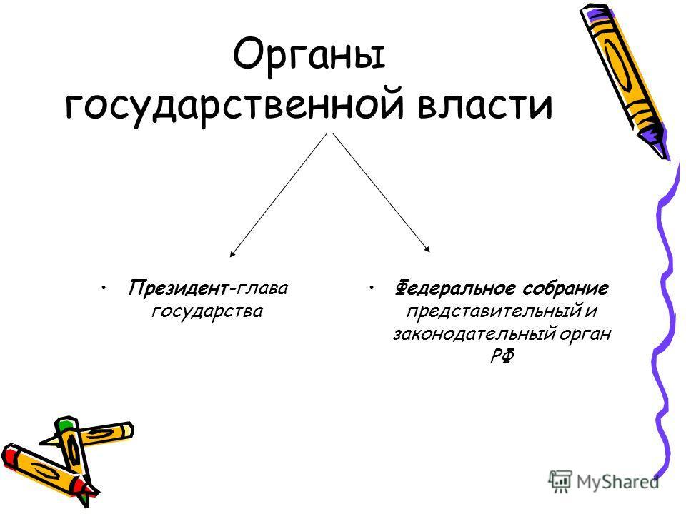 Органы государственной власти Президент-глава государства Федеральное собрание представительный и законодательный орган РФ