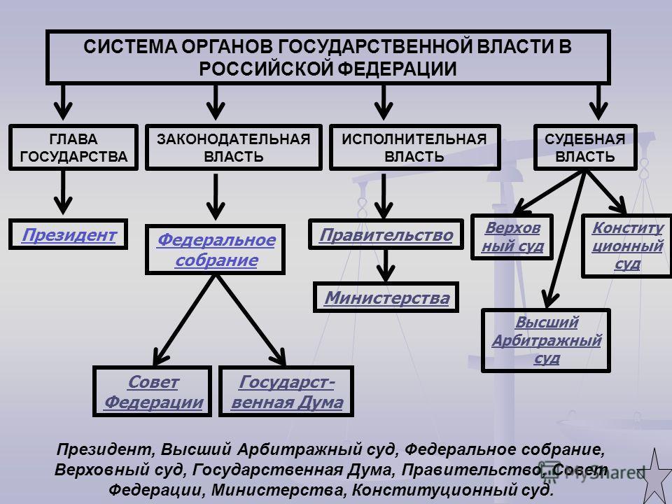 СИСТЕМА ОРГАНОВ ГОСУДАРСТВЕННОЙ ВЛАСТИ В РОССИЙСКОЙ ФЕДЕРАЦИИ ГЛАВА ГОСУДАРСТВА Президент ИСПОЛНИТЕЛЬНАЯ ВЛАСТЬ ЗАКОНОДАТЕЛЬНАЯ ВЛАСТЬ СУДЕБНАЯ ВЛАСТЬ Федеральное собрание Правительство Верхов ный суд Министерства Государст- венная Дума Совет Федерац