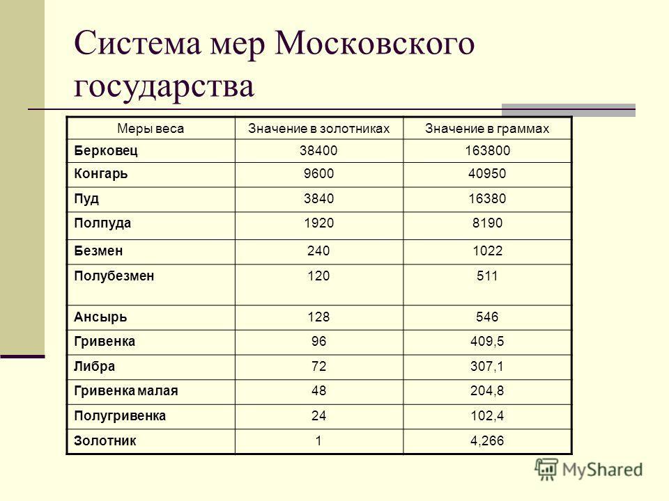 Система мер Московского государства Меры весаЗначение в золотникахЗначение в граммах Берковец38400163800 Конгарь960040950 Пуд384016380 Полпуда19208190 Безмен2401022 Полубезмен120511 Ансырь128546 Гривенка96409,5 Либра72307,1 Гривенка малая48204,8 Полу