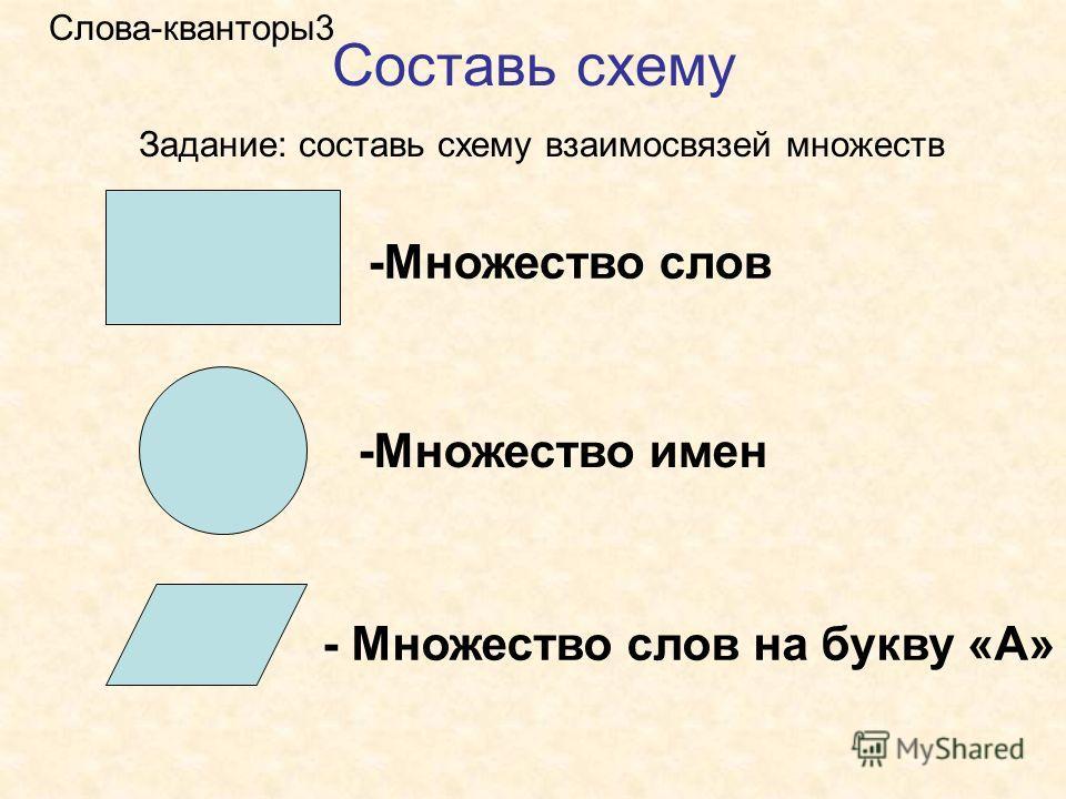 Составь схему Задание: составь схему взаимосвязей множеств Слова-кванторы3 - Множество слов на букву «А» -Множество имен -Множество слов