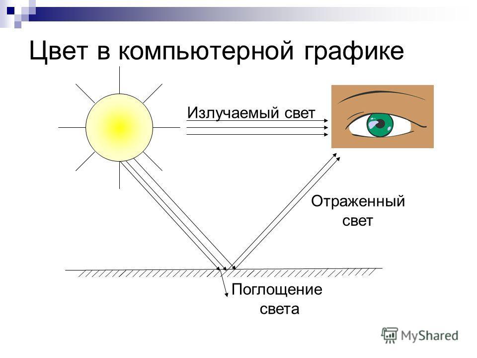 Цвет в компьютерной графике Поглощение света Отраженный свет Излучаемый свет