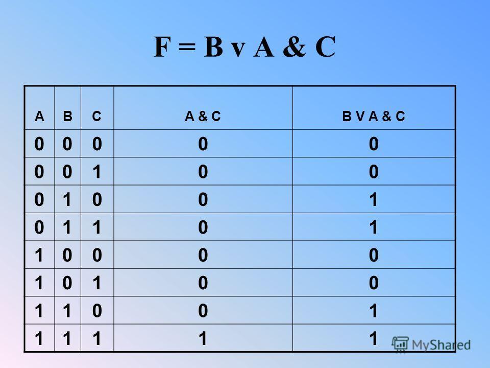 F = B v A & C АВCA & CB V А & C 00000 00100 01001 01101 10000 10100 11001 11111