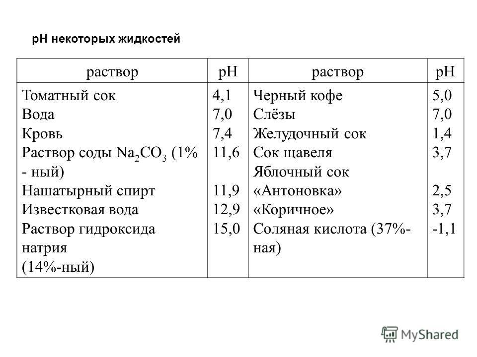 pH некоторых жидкостей растворpHрастворpH Томатный сок Вода Кровь Раствор соды Na 2 CO 3 (1% - ный) Нашатырный спирт Известковая вода Раствор гидроксида натрия (14%-ный) 4,1 7,0 7,4 11,6 11,9 12,9 15,0 Черный кофе Слёзы Желудочный сок Сок щавеля Ябло