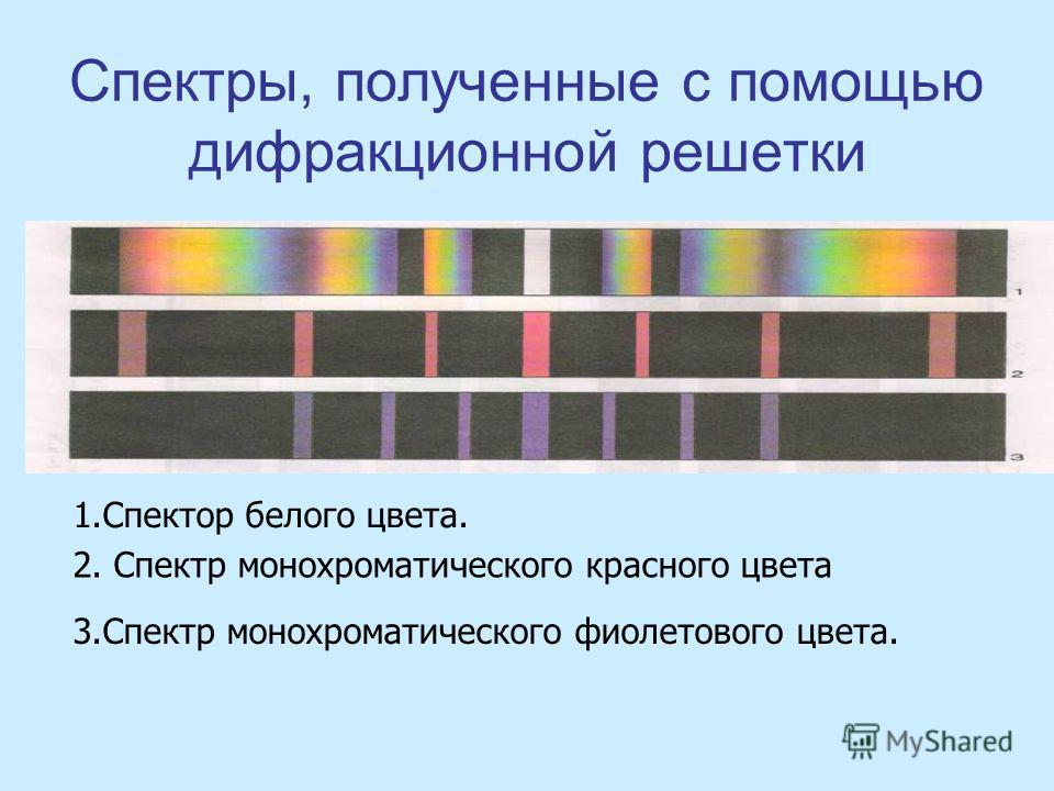 Спектры, полученные с помощью дифракционной решетки 1.Спектор белого цвета. 2. Спектр монохроматического красного цвета 3.Спектр монохроматического фиолетового цвета.