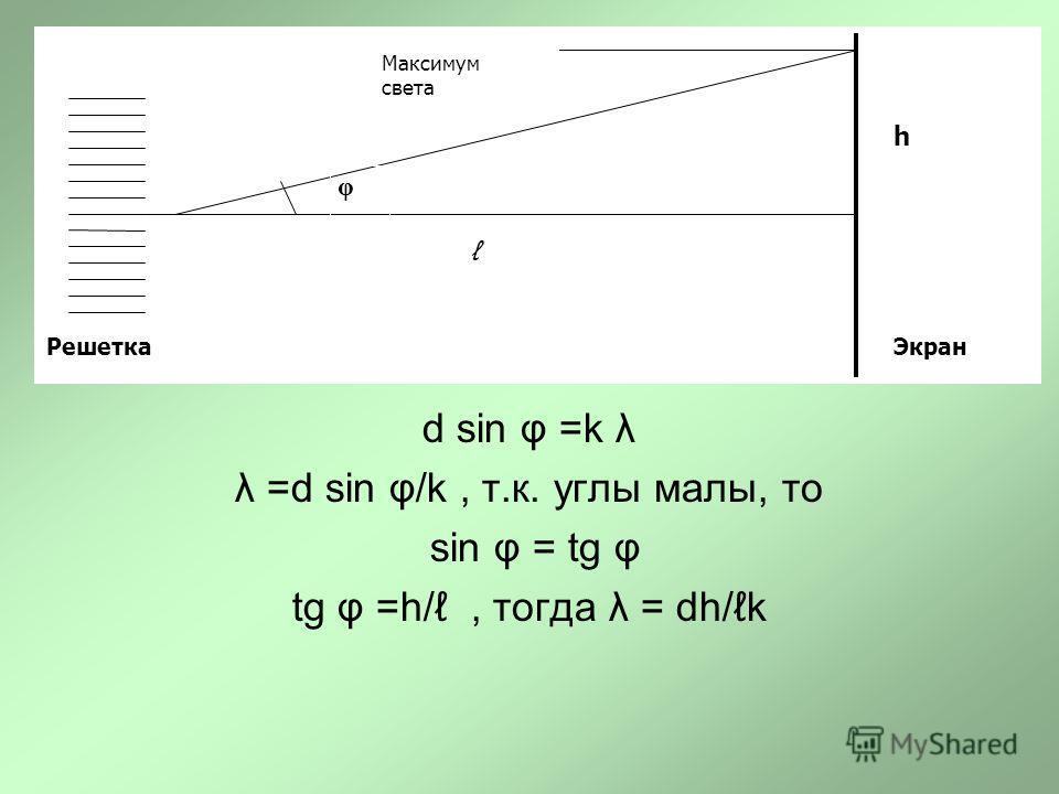 d sin φ =k λ λ =d sin φ/k, т.к. углы малы, то sin φ = tg φ tg φ =h/, тогда λ = dh/k φ h ЭкранРешетка Максимум света