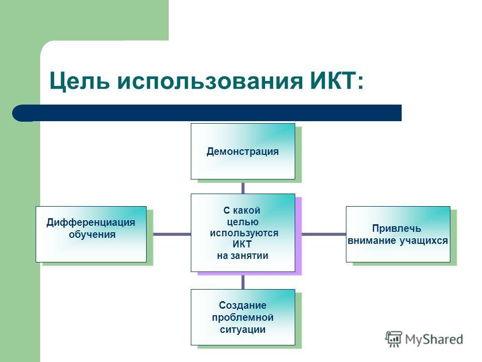 Цель использования ИКТ: С какой целью используются ИКТ на занятии Демонстрация Привлечь внимание учащихся Создание проблемной ситуации Дифференциация обучения