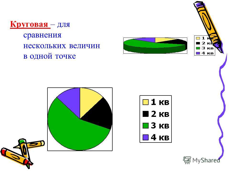 Круговая – для сравнения нескольких величин в одной точке