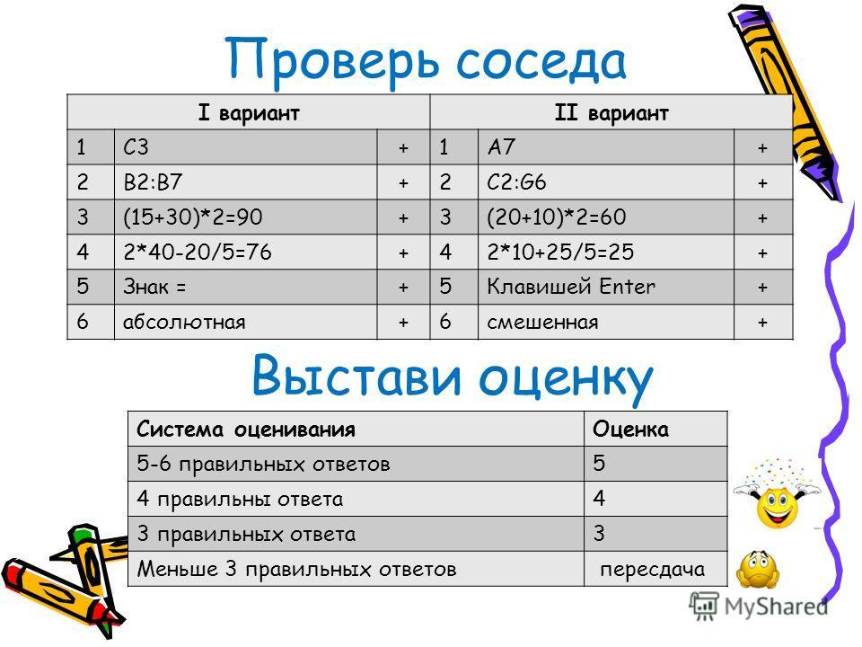 Проверь соседа I вариантII вариант 1C3+1A7+ 2B2:B7+2C2:G6+ 3(15+30)*2=90+3(20+10)*2=60+ 42*40-20/5=76+42*10+25/5=25+ 5Знак =+5Клавишей Enter+ 6абсолютная+6смешенная+ Выстави оценку Система оцениванияОценка 5-6 правильных ответов5 4 правильны ответа4