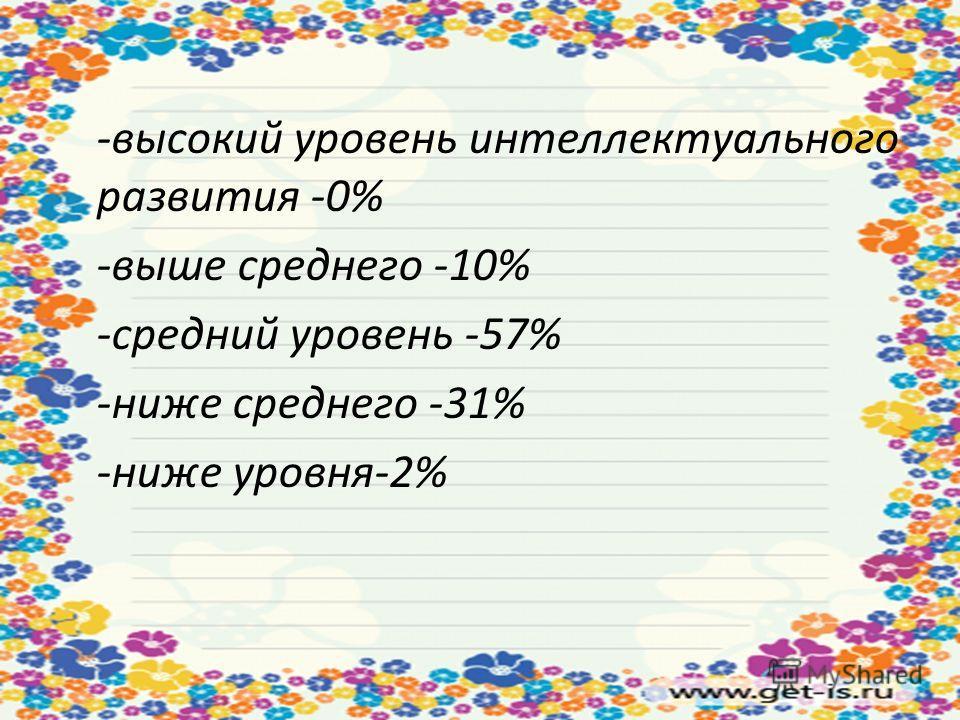 -высокий уровень интеллектуального развития -0% -выше среднего -10% -средний уровень -57% -ниже среднего -31% -ниже уровня-2%