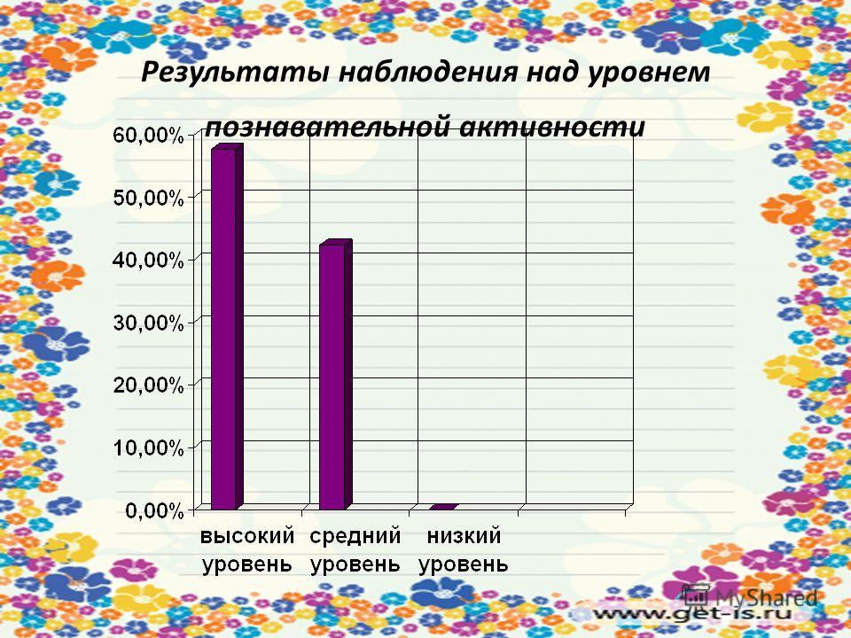 Результаты наблюдения над уровнем познавательной активности