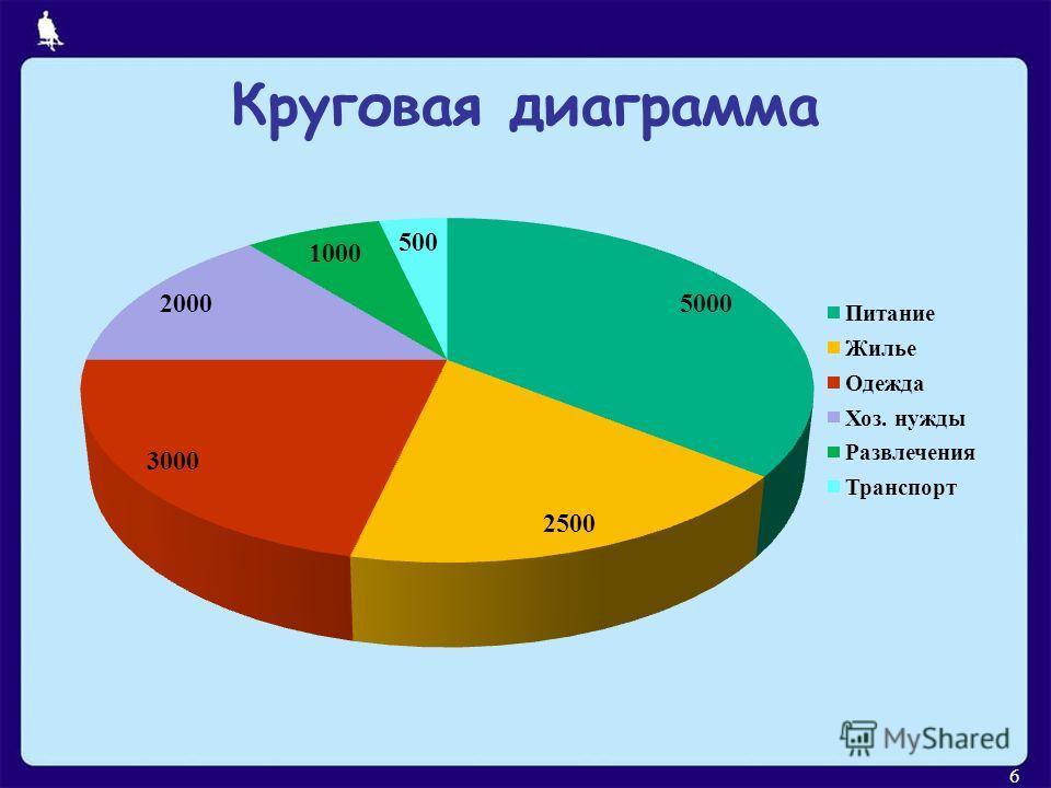 Круговая диаграмма 6