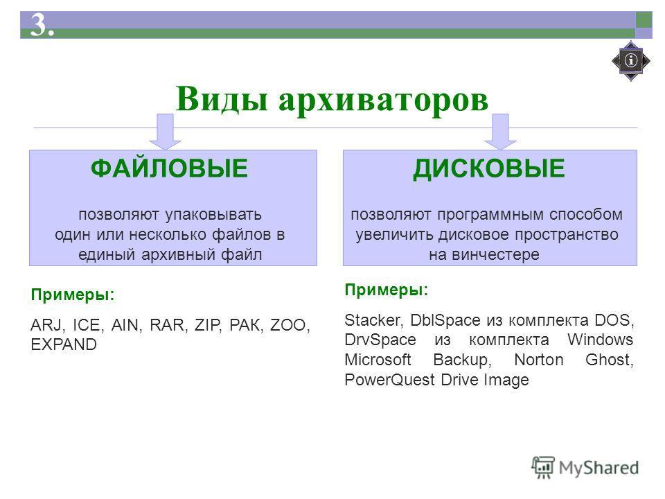 Виды архиваторов ФАЙЛОВЫЕ позволяют упаковывать один или несколько файлов в единый архивный файл ДИСКОВЫЕ позволяют программным способом увеличить дисковое пространство на винчестере Примеры: ARJ, ICE, AIN, RAR, ZIP, РАК, ZOO, EXPAND Примеры: Stacker
