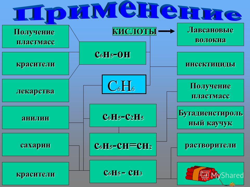 С6Н6 КИСЛОТЫ инсектициды Получение пластмасс Бутадиенстироль ный каучук растворители Лавсановые волокна красители лекарства анилин сахарин Получение пластмасс красители с6н5-он с6н5-с2н5 с6н5-сн=сн2 с6н5 - сн3