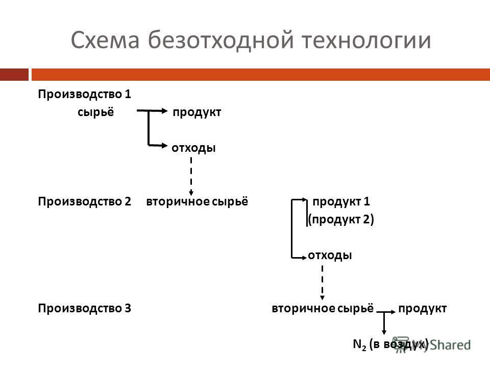Схема безотходной технологии Производство 1 сырьё продукт отходы Производство 2 вторичное сырьё продукт 1 (продукт 2) отходы Производство 3 вторичное сырьё продукт N 2 (в воздух)