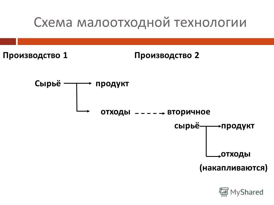 Схема малоотходной технологии Производство 1 Производство 2 Сырьё продукт отходы вторичное сырьё продукт отходы (накапливаются)