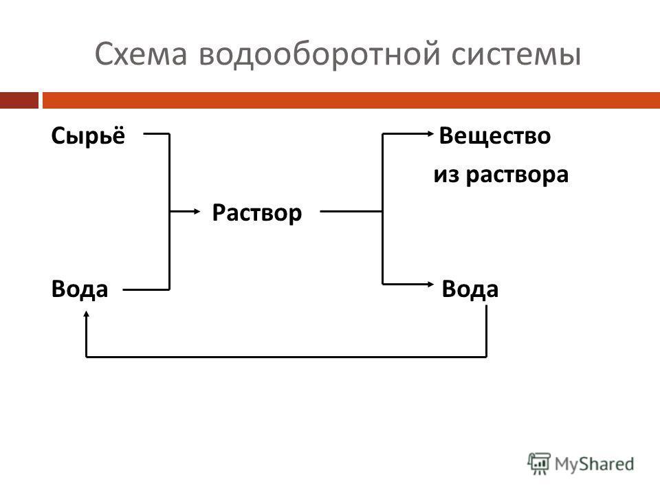 Схема водооборотной системы Сырьё Вещество из раствора Раствор Вода
