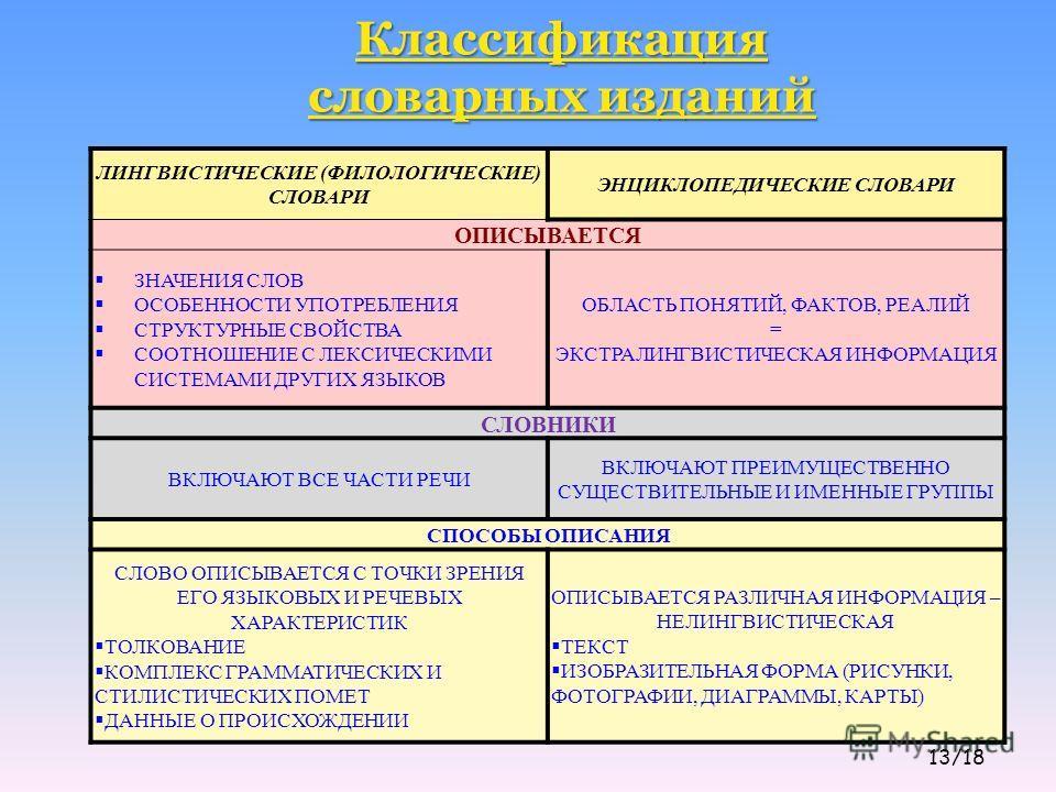 Классификация словарных изданий ЛИНГВИСТИЧЕСКИЕ (ФИЛОЛОГИЧЕСКИЕ) СЛОВАРИ ЭНЦИКЛОПЕДИЧЕСКИЕ СЛОВАРИ ОПИСЫВАЕТСЯ ЗНАЧЕНИЯ СЛОВ ОСОБЕННОСТИ УПОТРЕБЛЕНИЯ СТРУКТУРНЫЕ СВОЙСТВА СООТНОШЕНИЕ С ЛЕКСИЧЕСКИМИ СИСТЕМАМИ ДРУГИХ ЯЗЫКОВ ОБЛАСТЬ ПОНЯТИЙ, ФАКТОВ, РЕА