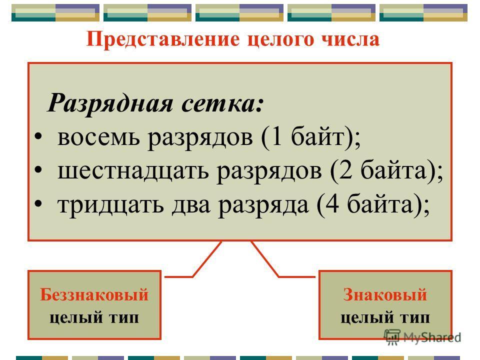 Представление целого числа Разрядная сетка: восемь разрядов (1 байт); шестнадцать разрядов (2 байта); тридцать два разряда (4 байта); Беззнаковый целый тип Знаковый целый тип