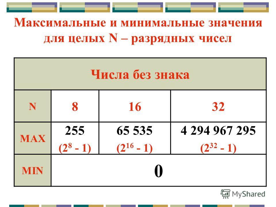 Максимальные и минимальные значения для целых N – разрядных чисел Числа без знака N 81632 MAX 255 (2 8 - 1) 65 535 (2 16 - 1) 4 294 967 295 (2 32 - 1) MIN 0