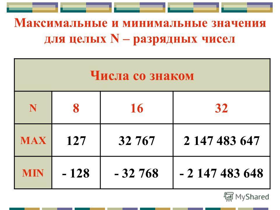 16 разрядных чисел со знаком