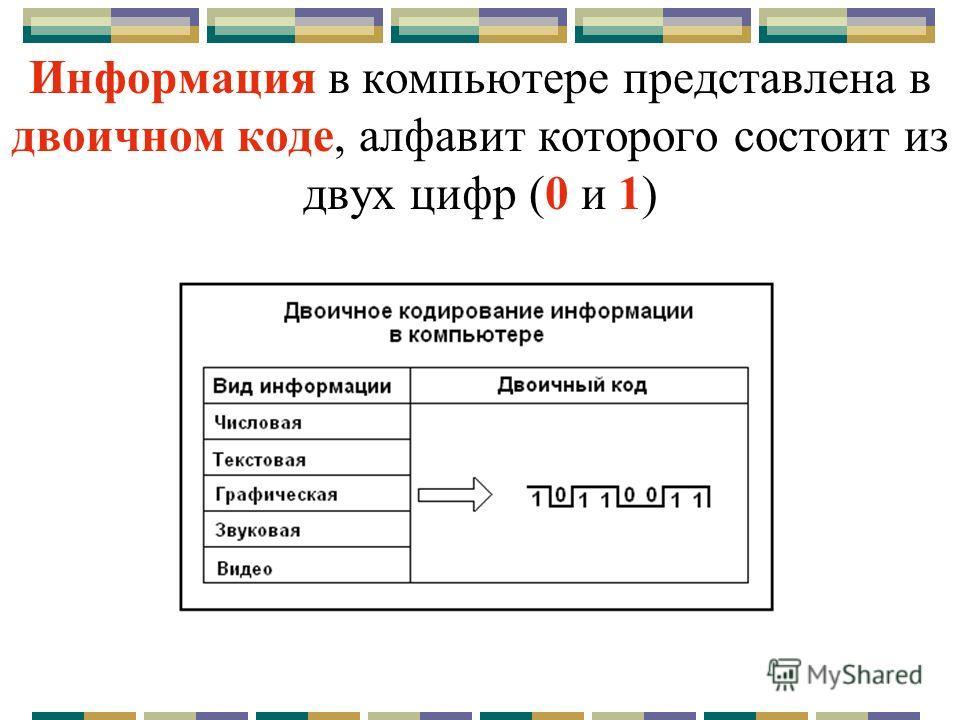 Информация в компьютере представлена в двоичном коде, алфавит которого состоит из двух цифр (0 и 1)