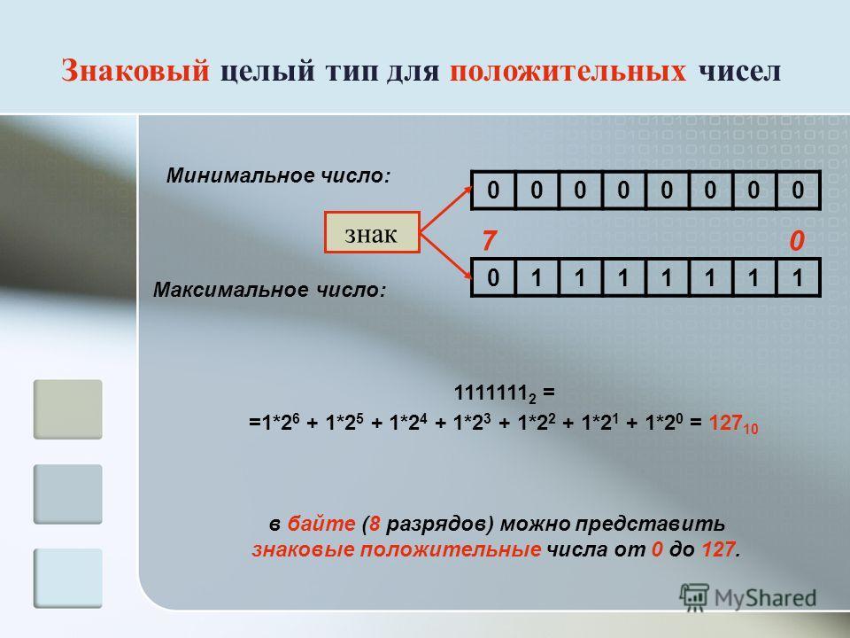Знаковый целый тип для положительных чисел Минимальное число: Максимальное число: 00000000 01111111 1111111 2 = =1*2 6 + 1*2 5 + 1*2 4 + 1*2 3 + 1*2 2 + 1*2 1 + 1*2 0 = 127 10 в байте (8 разрядов) можно представить знаковые положительные числа от 0 д