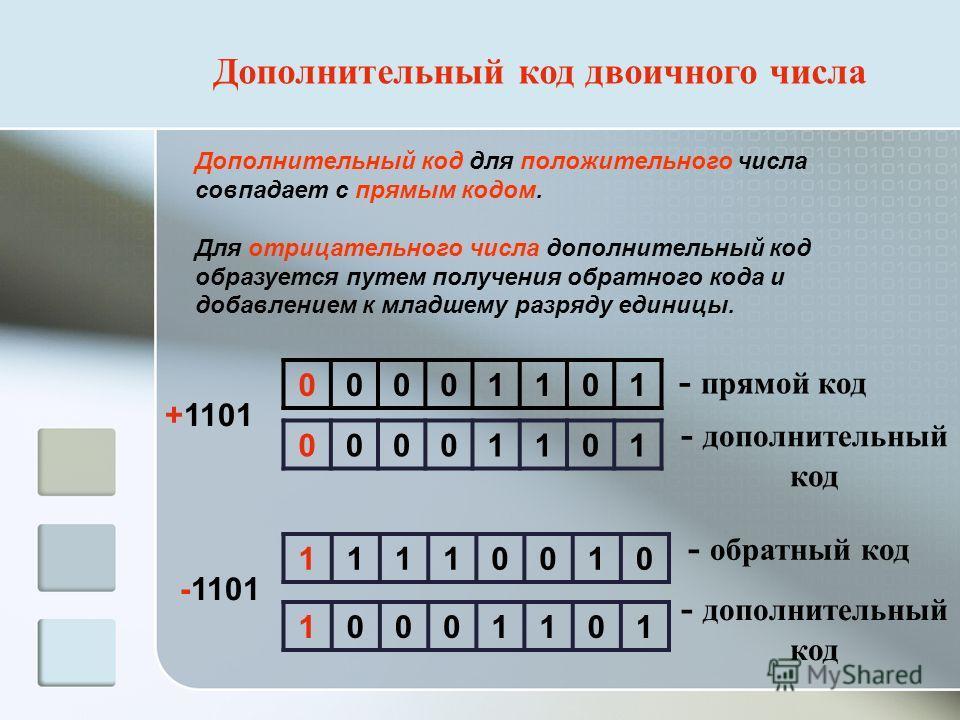 Дополнительный код двоичного числа +1101 -1101 00001101 10001101 00001101 - прямой код - дополнительный код 11110010 - обратный код Дополнительный код для положительного числа совпадает с прямым кодом. Для отрицательного числа дополнительный код обра