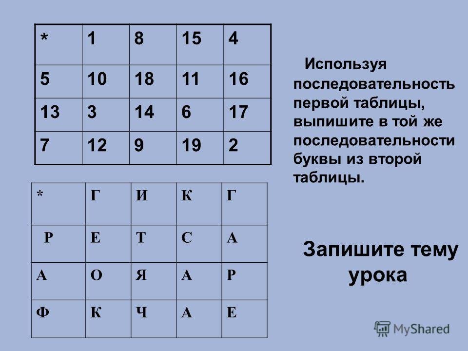 Используя последовательность первой таблицы, выпишите в той же последовательности буквы из второй таблицы. Запишите тему урока * 18154 510181116 13314617 7129192 *ГИКГ РЕТСА АОЯАР ФКЧАЕ