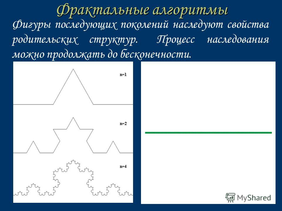 Фрактальные алгоритмы Фигуры последующих поколений наследуют свойства родительских структур. Процесс наследования можно продолжать до бесконечности.