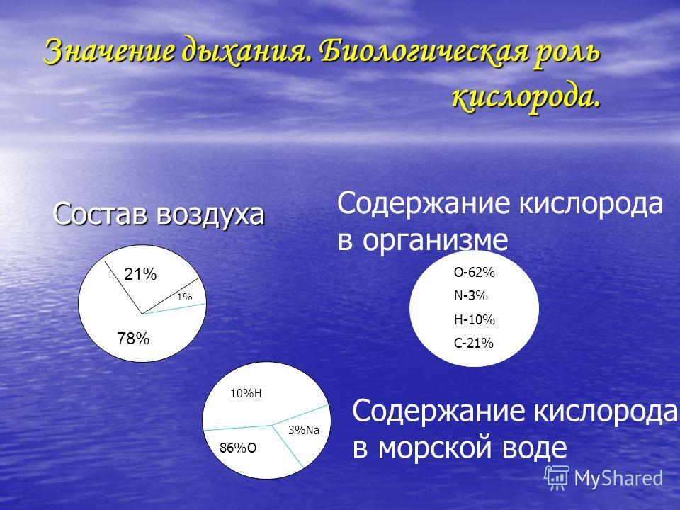 68% 78% 21% Состав воздуха Содержание кислорода в организме O-62% N-3% H-10% C-21% 10%H 86%O 3%Na Содержание кислорода в морской воде 1%