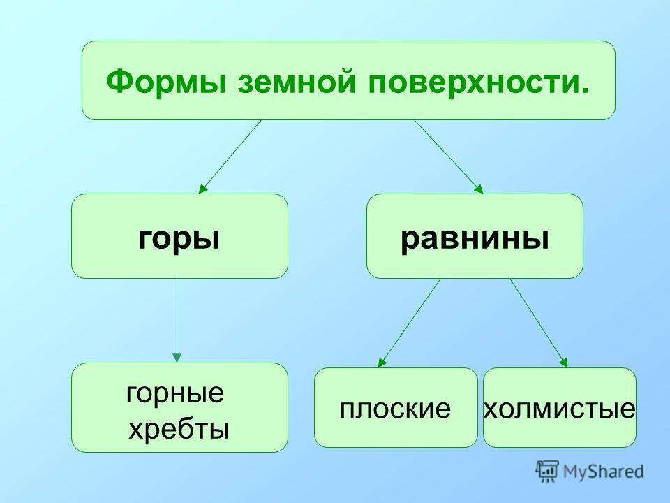 2 класс «В» МОУ «СОШ 40» г. Ангарск