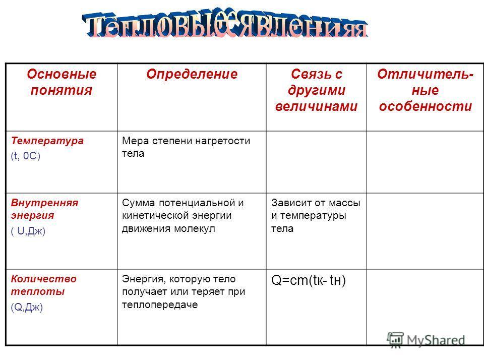 Основные понятия ОпределениеСвязь с другими величинами Отличитель- ные особенности Температура (t, 0С) Мера степени нагретости тела Внутренняя энергия ( U,Дж) Сумма потенциальной и кинетической энергии движения молекул Зависит от массы и температуры