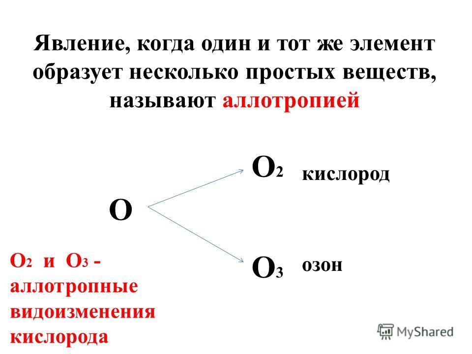Явление, когда один и тот же элемент образует несколько простых веществ, называют аллотропией О2О2 О О 2 и О 3 - аллотропные видоизменения кислорода О3О3 кислород озон