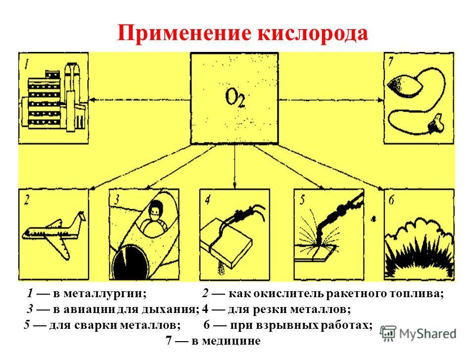 1 в металлургии; 2 как окислитель ракетного топлива; 3 в авиации для дыхания; 4 для резки металлов; 5 для сварки металлов; 6 при взрывных работах; 7 в медицине Применение кислорода