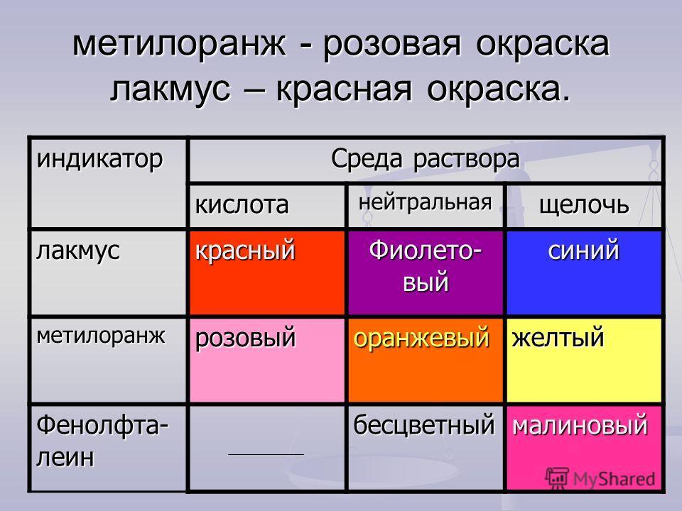 метилоранж - розовая окраска лакмус – красная окраска. индикатор Среда раствора кислотанейтральнаящелочь лакмускрасный Фиолето- вый синий метилоранжрозовыйоранжевыйжелтый Фенолфта- леин бесцветныймалиновый