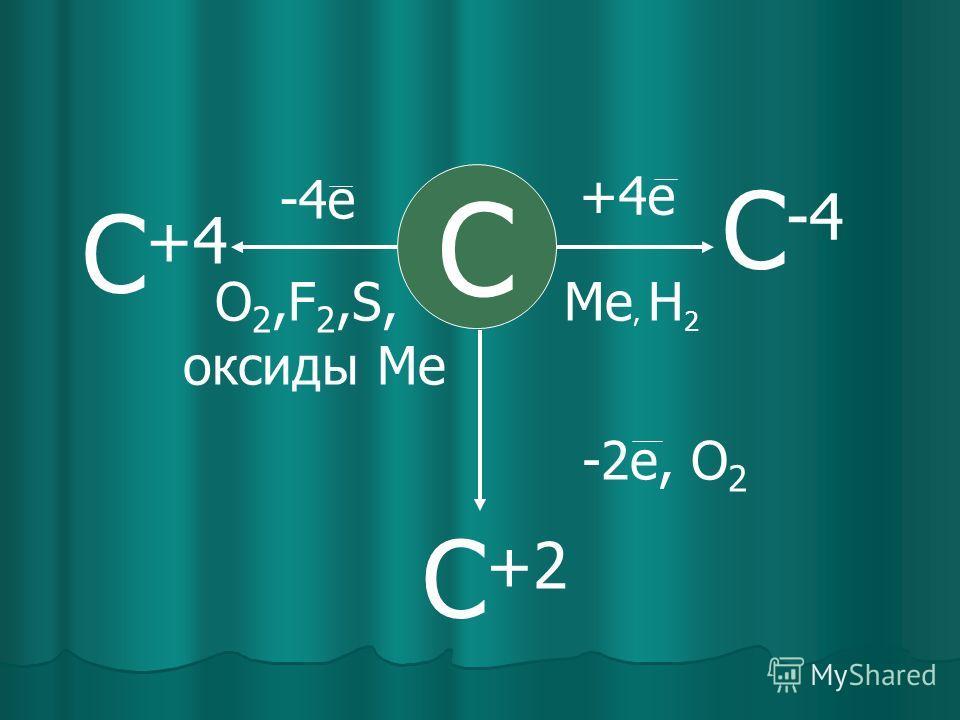 С С -4 Ме, Н 2 +4е -2е, О 2 С +2 С +4 -4е О 2,F 2,S, оксиды Ме