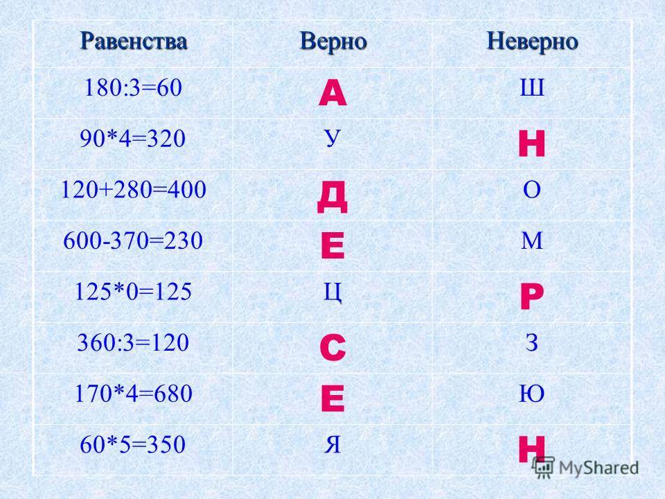 РавенстваВерноНеверно 180:3=60 А Ш 90*4=320У Н 120+280=400 Д О 600-370=230 Е М 125*0=125Ц Р 360:3=120 С З 170*4=680 Е Ю 60*5=350Я Н