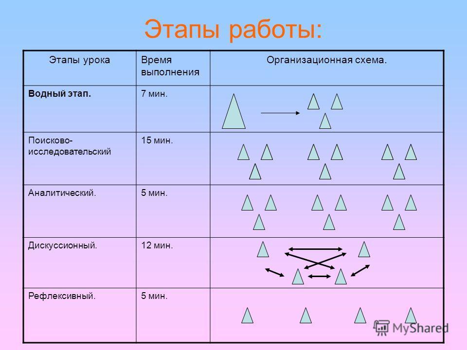 Этапы работы: Этапы урокаВремя выполнения Организационная схема. Водный этап.7 мин. Поисково- исследовательский 15 мин. Аналитический.5 мин. Дискуссионный.12 мин. Рефлексивный.5 мин.
