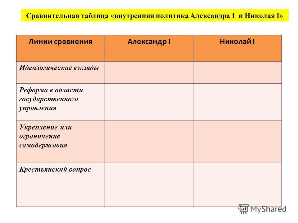 таблица национальная политика александра 2