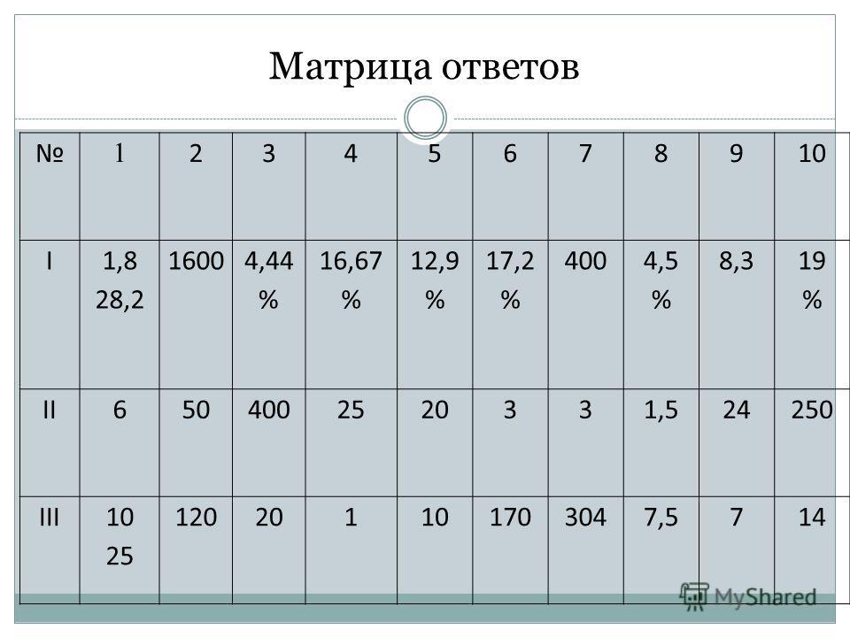 Матрица ответов 1 2345678910 I 1,8 28,2 1600 4,44 % 16,67 % 12,9 % 17,2 % 400 4,5 % 8,3 19 % II6504002520331,524250 III10 25 120201101703047,5714