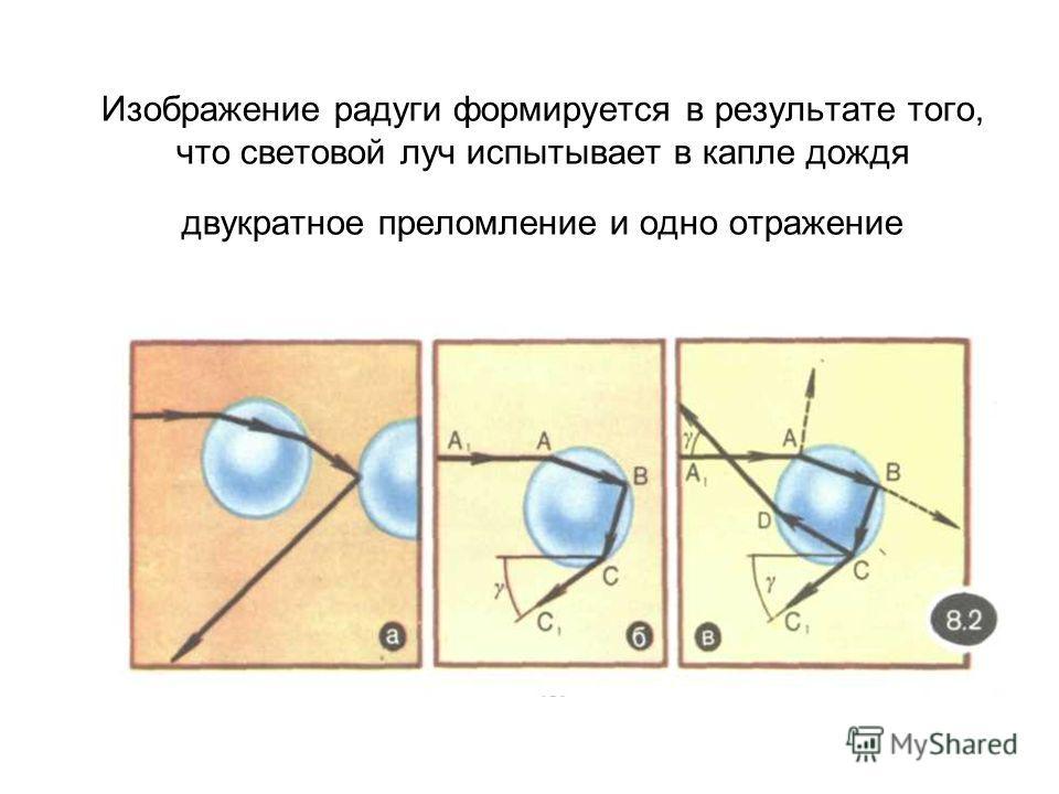 Изображение радуги формируется в результате того, что световой луч испытывает в капле дождя двукратное преломление и одно отражение