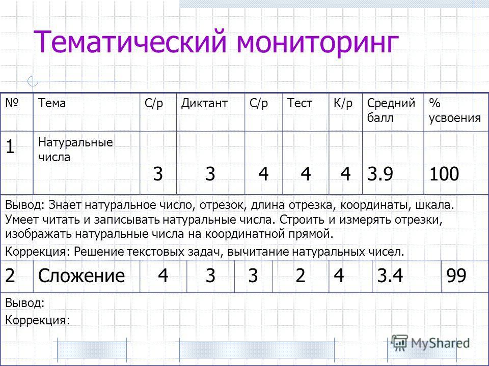ТемаС/рДиктантС/рТестК/рСредний балл % усвоения 1 Натуральные числа 334443.9100 Вывод: Знает натуральное число, отрезок, длина отрезка, координаты, шкала. Умеет читать и записывать натуральные числа. Строить и измерять отрезки, изображать натуральные